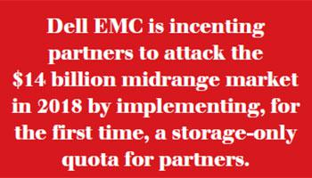dell emc is counting on channel partners who account for about 70 percent of dells midrange storage business to drive the share gains