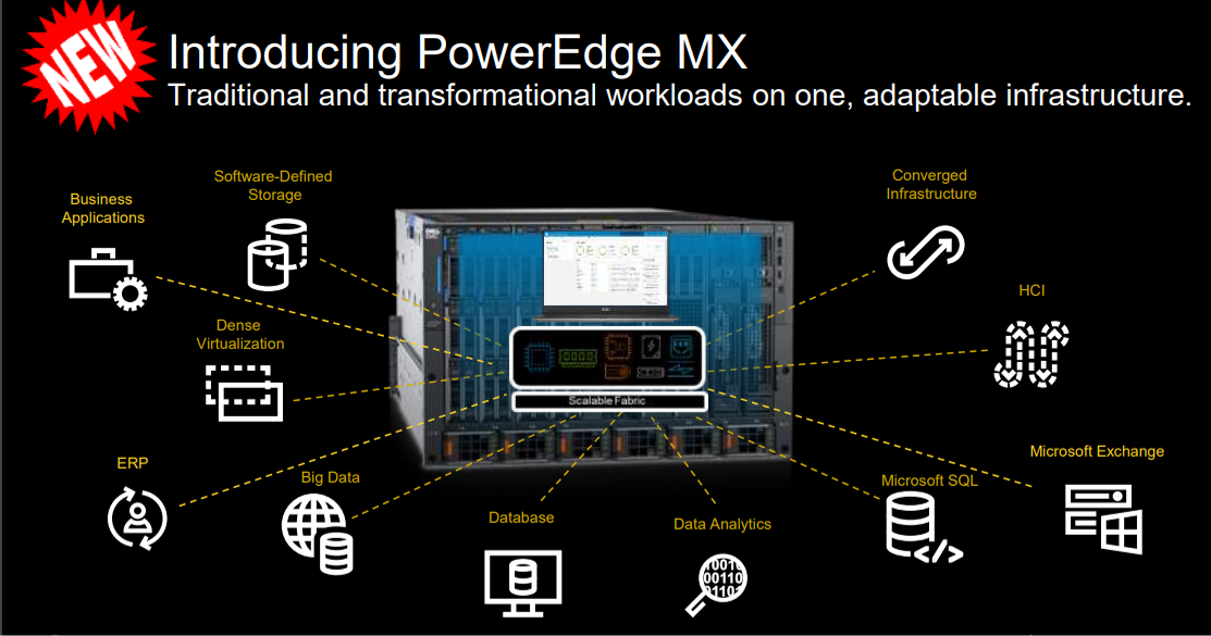 Dell EMC Takes On HPE Synergy With 'Breakthrough' Composable