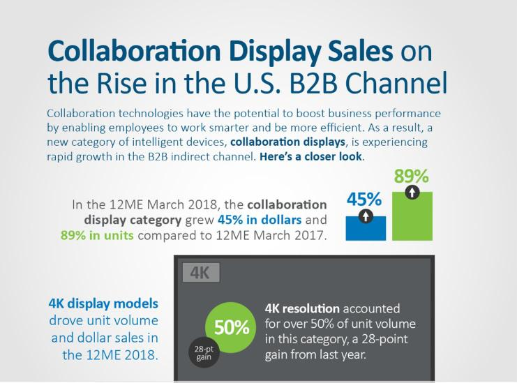 Collaboration and Display Sales on the Rise