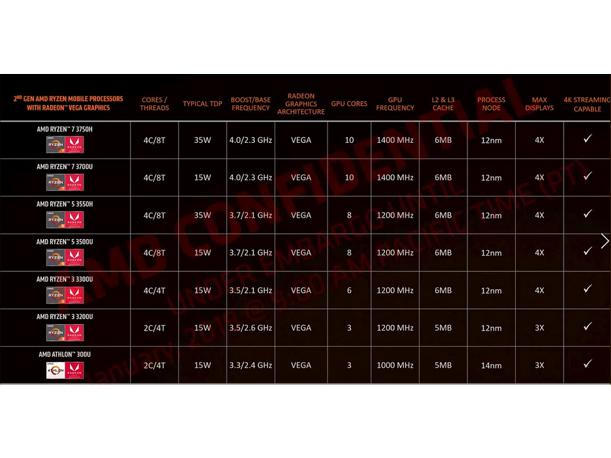 AMD Starts 2019 Laptop Offensive With Ryzen 3000 Mobile CPUs