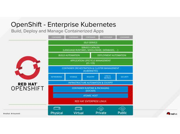 Red Hat S Openshift 4 Kubernetes Platform 5 Things To Know