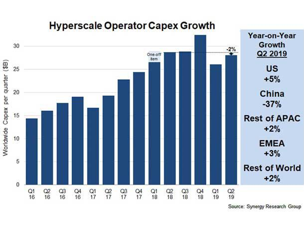 Chinese Hyper-Scale Operators Lower Data Center Spending As