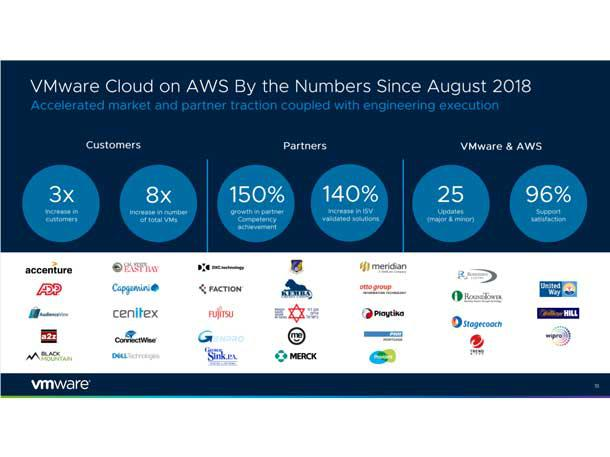 10 New VMware Cloud Services And Products Launched At VMWorld