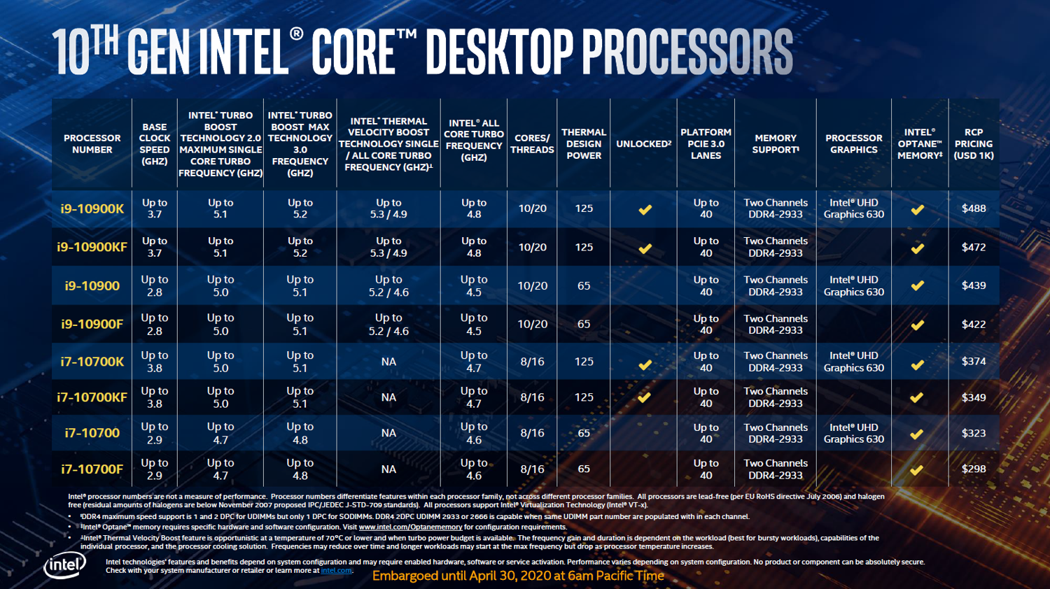 New Intel Core Desktop Cpus Pack Up To 5 3ghz 10 Cores